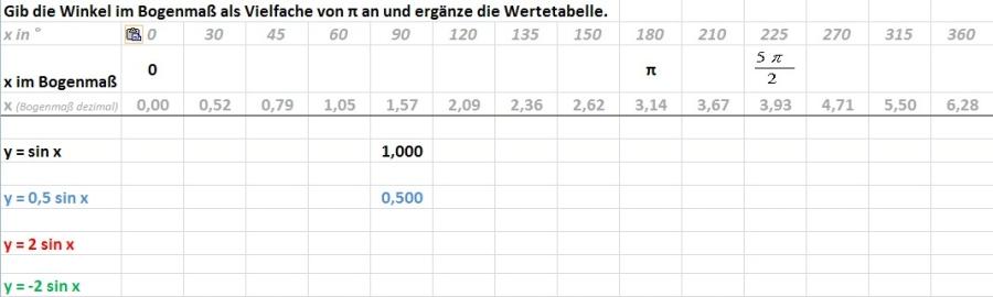 y = a * sin x - GeoGebra Dynamisches Arbeitsblatt